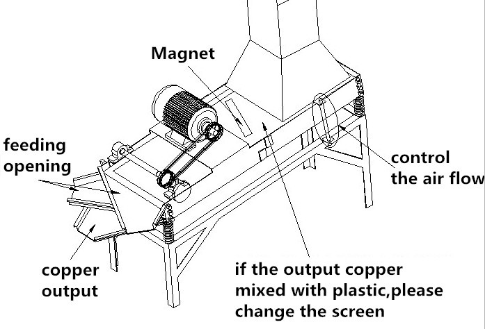 The copper from Vibrator are complete copper, the copper from the feed opening need second crushing.Matters needing attention Please inspect all the plants ...
